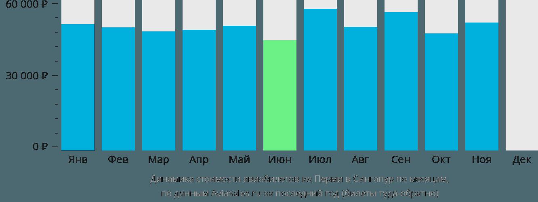 Динамика стоимости авиабилетов из Перми в Сингапур по месяцам