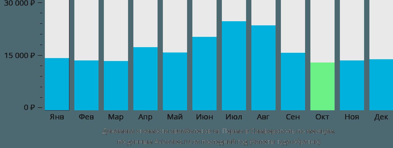 Динамика стоимости авиабилетов из Перми в Симферополь (Крым) по месяцам