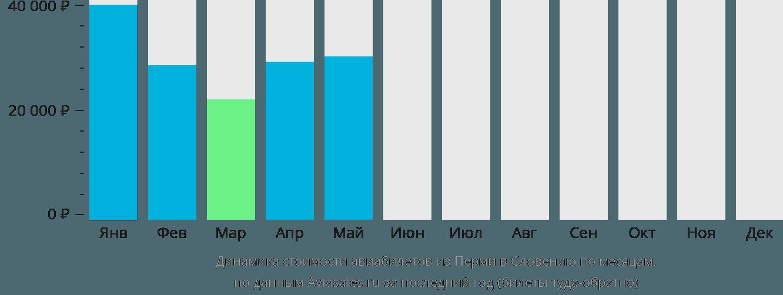 Динамика стоимости авиабилетов из Перми в Словению по месяцам