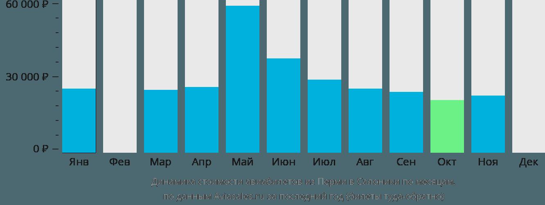 Динамика стоимости авиабилетов из Перми в Салоники по месяцам