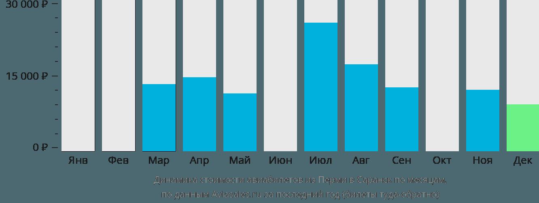 Динамика стоимости авиабилетов из Перми в Саранск по месяцам