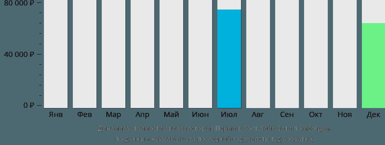 Динамика стоимости авиабилетов из Перми в Солт-Лейк-Сити по месяцам
