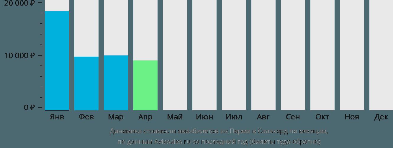 Динамика стоимости авиабилетов из Перми в Салехард по месяцам