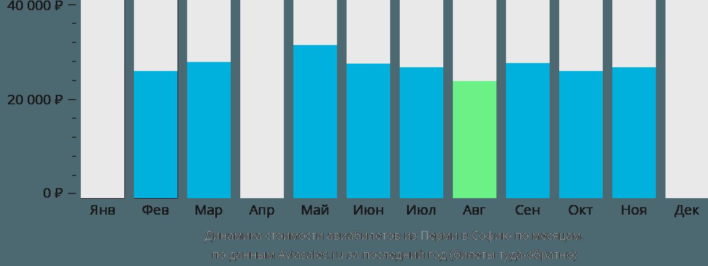 Динамика стоимости авиабилетов из Перми в Софию по месяцам