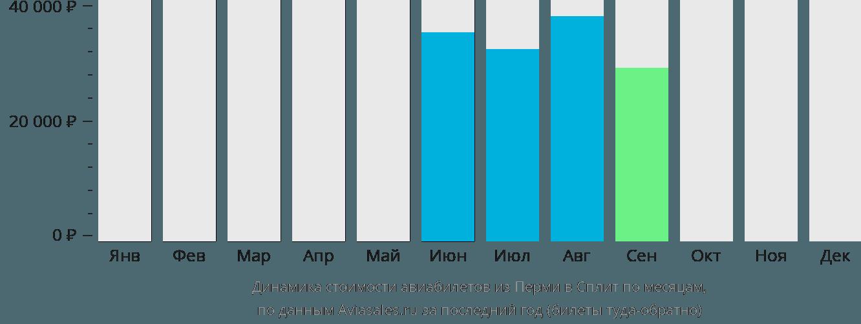 Динамика стоимости авиабилетов из Перми в Сплит по месяцам