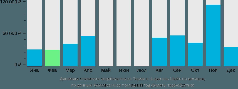 Динамика стоимости авиабилетов из Перми в Шарм-эль-Шейх по месяцам