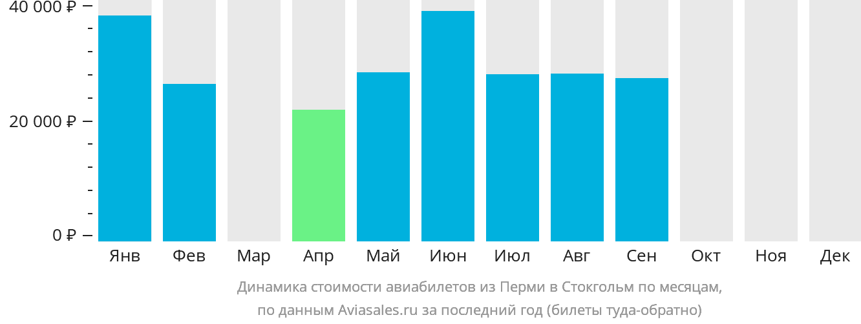 Динамика стоимости авиабилетов из Перми в Стокгольм по месяцам