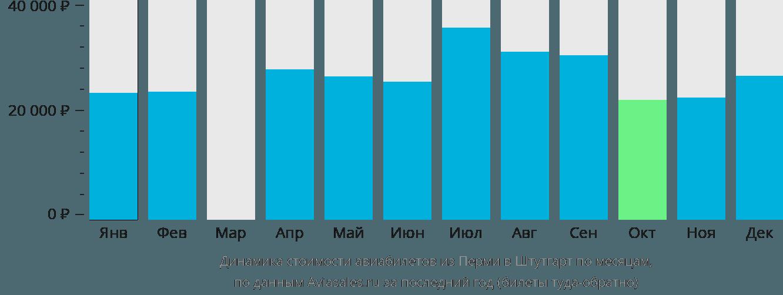 Динамика стоимости авиабилетов из Перми в Штутгарт по месяцам
