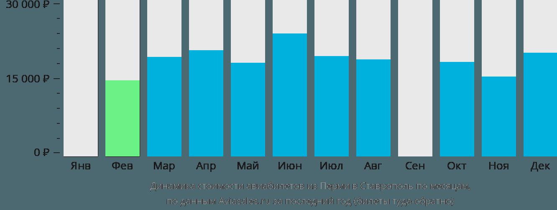 Динамика стоимости авиабилетов из Перми в Ставрополь по месяцам