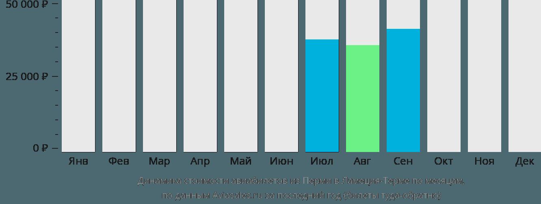 Динамика стоимости авиабилетов из Перми в Ламеция-Терме по месяцам