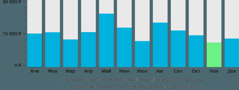 Динамика стоимости авиабилетов из Перми в Екатеринбург по месяцам