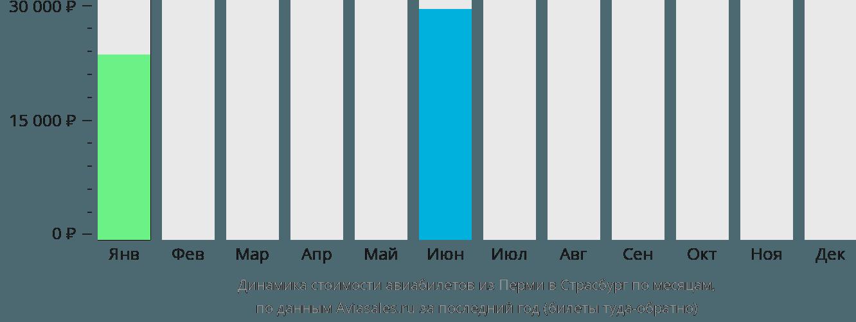 Динамика стоимости авиабилетов из Перми в Страсбург по месяцам