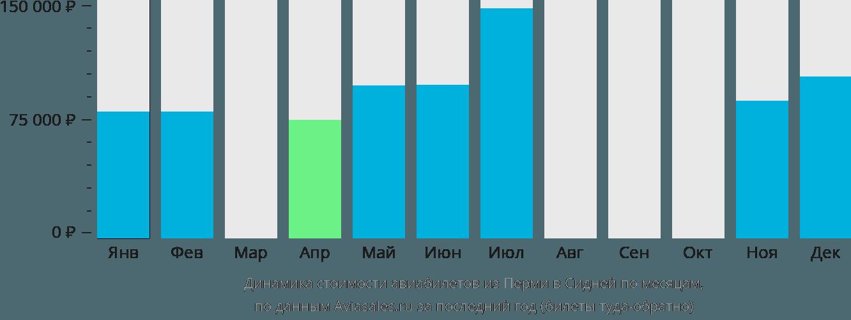 Динамика стоимости авиабилетов из Перми в Сидней по месяцам