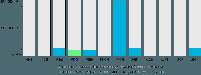 Динамика стоимости авиабилетов из Перми в Санью по месяцам