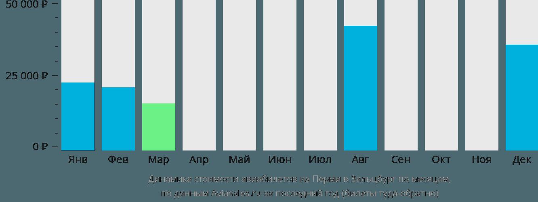 Динамика стоимости авиабилетов из Перми в Зальцбург по месяцам