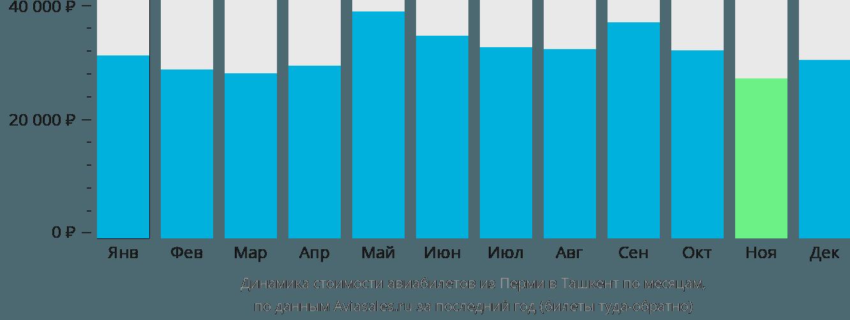 Динамика стоимости авиабилетов из Перми в Ташкент по месяцам
