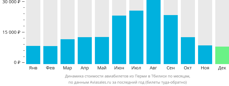 Динамика стоимости авиабилетов из Перми в Тбилиси по месяцам