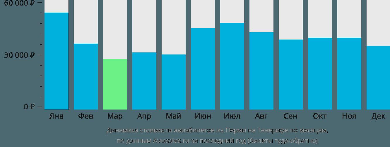 Динамика стоимости авиабилетов из Перми на Тенерифе по месяцам