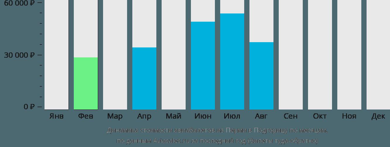 Динамика стоимости авиабилетов из Перми в Подгорицу по месяцам