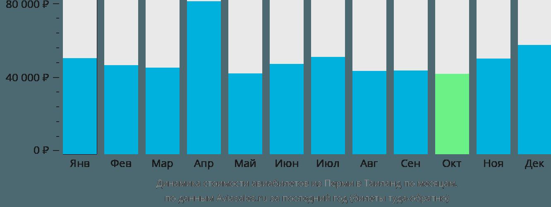 Динамика стоимости авиабилетов из Перми в Таиланд по месяцам