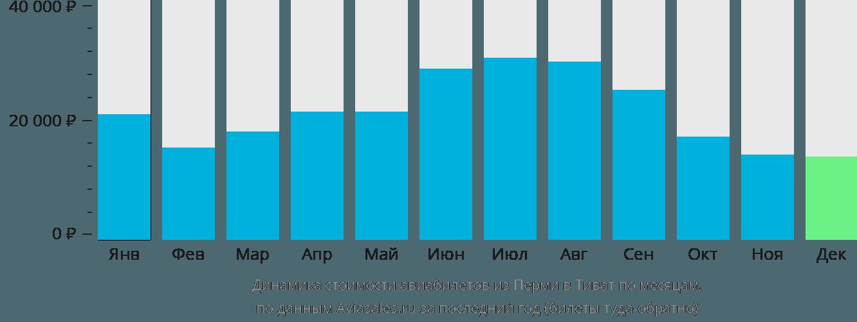 Динамика стоимости авиабилетов из Перми в Тиват по месяцам