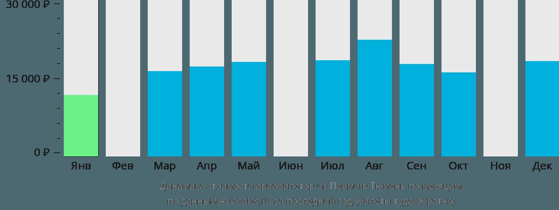 Динамика стоимости авиабилетов из Перми в Тюмень по месяцам