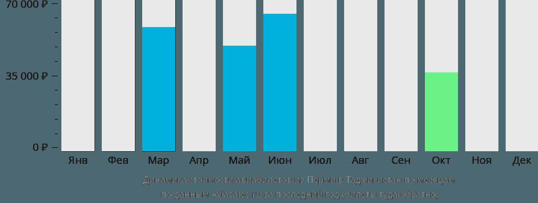 Динамика стоимости авиабилетов из Перми в Таджикистан по месяцам