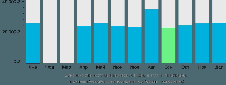 Динамика стоимости авиабилетов из Перми в Таллин по месяцам