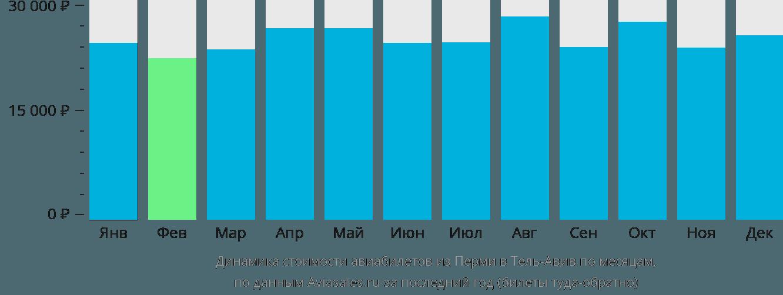 Динамика стоимости авиабилетов из Перми в Тель-Авив по месяцам