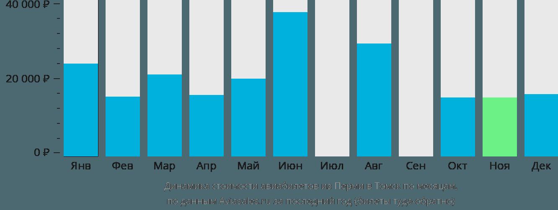 Динамика стоимости авиабилетов из Перми в Томск по месяцам