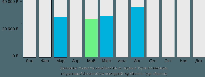 Динамика стоимости авиабилетов из Перми в Турин по месяцам