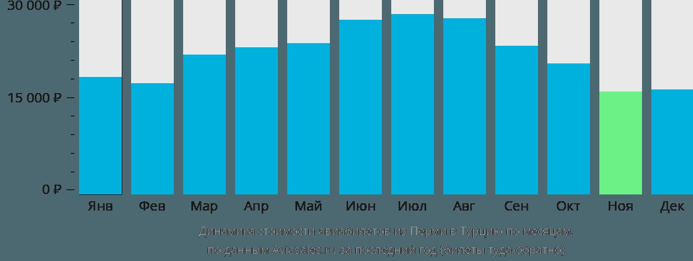 Динамика стоимости авиабилетов из Перми в Турцию по месяцам
