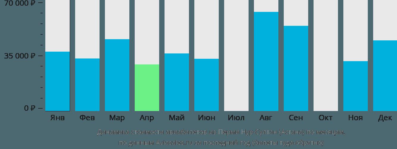 Динамика стоимости авиабилетов из Перми в Астану по месяцам