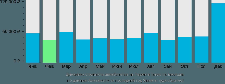 Динамика стоимости авиабилетов из Перми в Токио по месяцам
