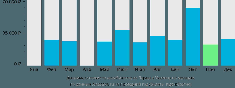 Динамика стоимости авиабилетов из Перми в Украину по месяцам