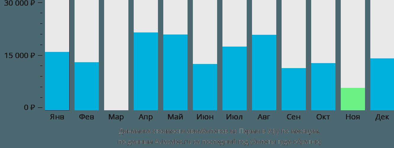 Динамика стоимости авиабилетов из Перми в Уфу по месяцам