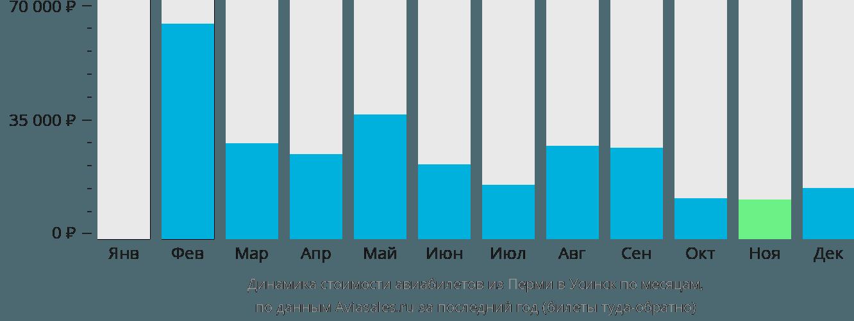 Динамика стоимости авиабилетов из Перми в Усинск по месяцам