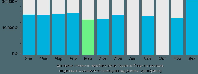 Динамика стоимости авиабилетов из Перми на Самуи по месяцам