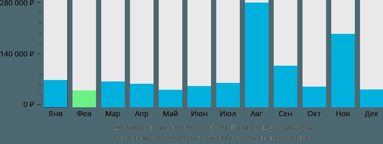 Динамика стоимости авиабилетов из Перми в США по месяцам