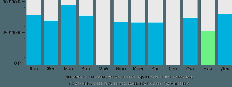 Динамика стоимости авиабилетов из Перми в Паттайю по месяцам