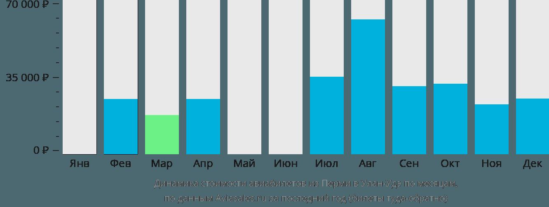 Динамика стоимости авиабилетов из Перми в Улан-Удэ по месяцам