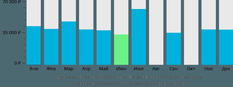 Динамика стоимости авиабилетов из Перми в Южно-Сахалинск по месяцам