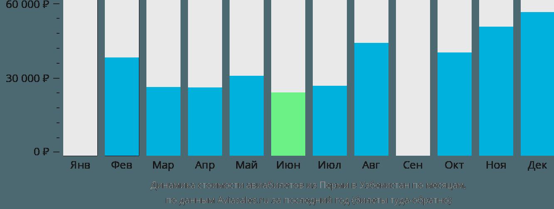 Динамика стоимости авиабилетов из Перми в Узбекистан по месяцам