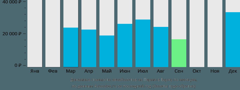 Динамика стоимости авиабилетов из Перми в Варну по месяцам