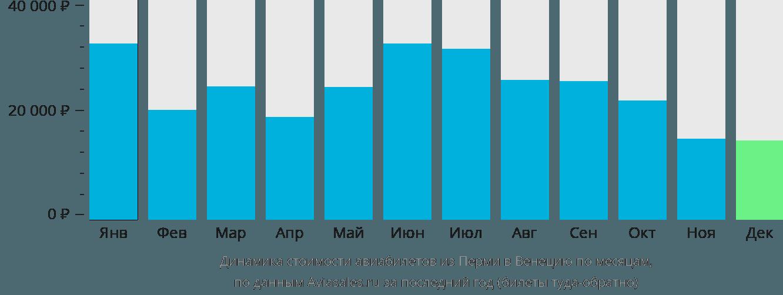 Динамика стоимости авиабилетов из Перми в Венецию по месяцам