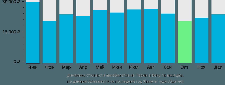 Динамика стоимости авиабилетов из Перми в Вену по месяцам