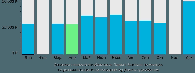 Динамика стоимости авиабилетов из Перми в Валенсию по месяцам