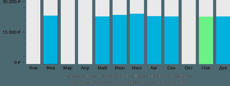 Динамика стоимости авиабилетов из Перми в Вильнюс по месяцам