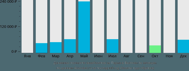 Динамика стоимости авиабилетов из Перми в Вьетнам по месяцам
