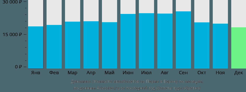 Динамика стоимости авиабилетов из Перми в Верону по месяцам